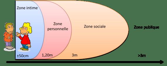 Zone-intimité