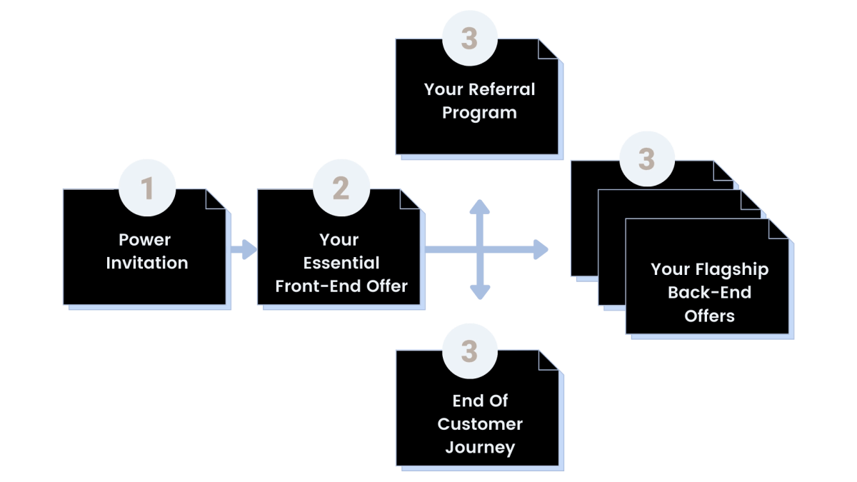 how to build a growth engine - avenue for growth