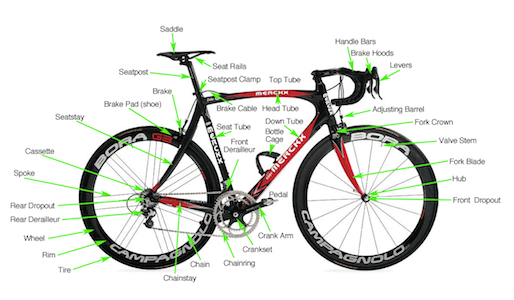 The various parts found on most bikes - bike terms