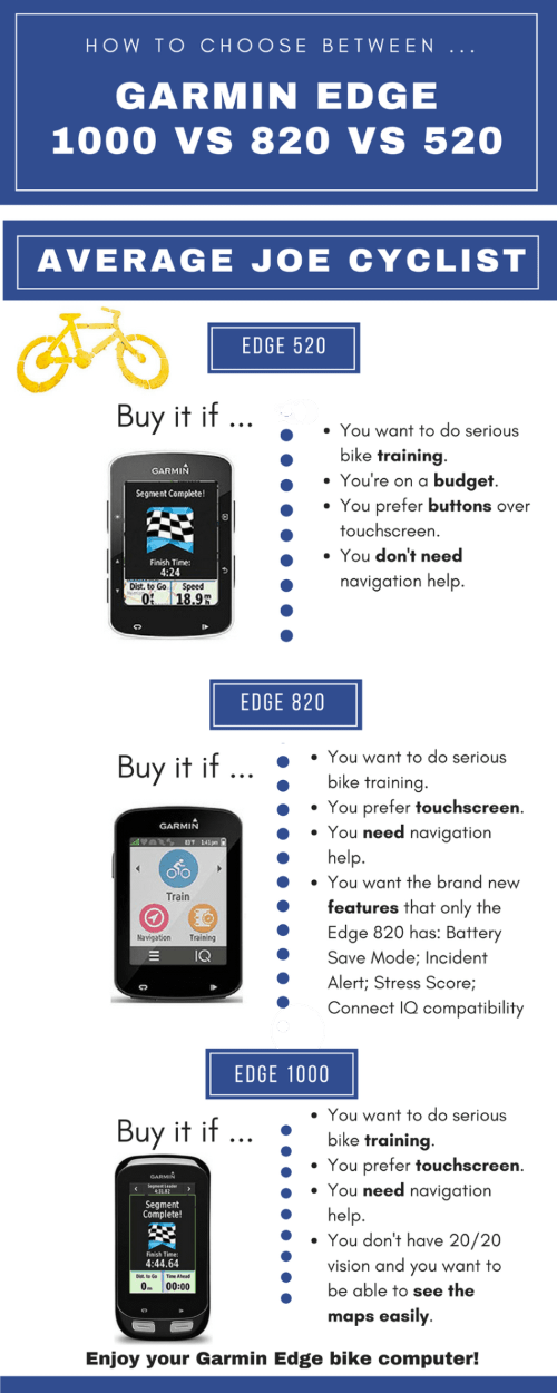 This infographic sums up very briefly which Garmin Edge might be best for you. Read on for many more details!