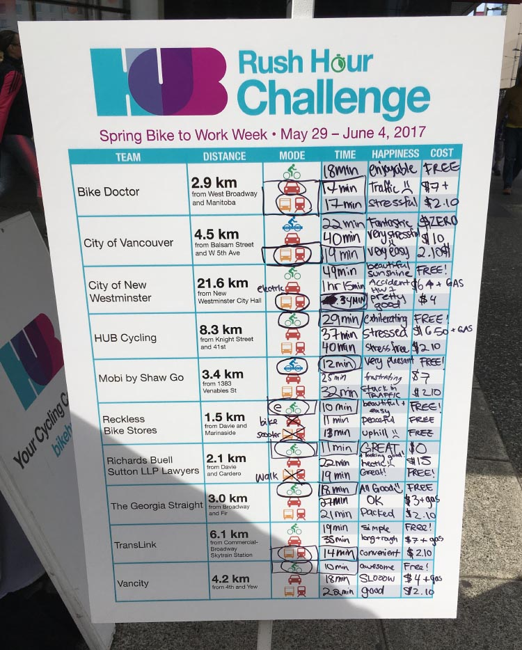 Results of the Vancouver transit challenge