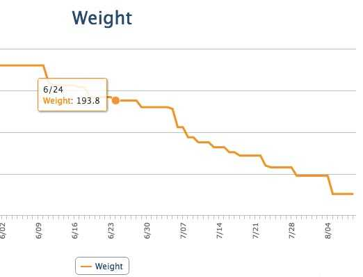 My weight loss over two months with intermittent fasting, low carbs, and lots of exercise - as graphed in My Fitness Pal