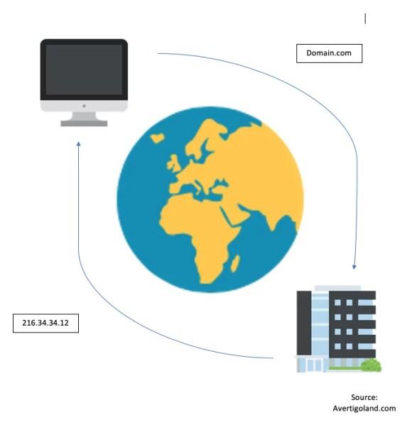 dns domain server