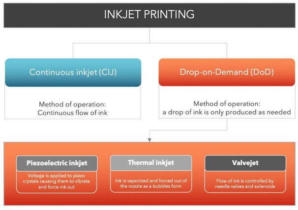 inkjet coding and marking technology overview