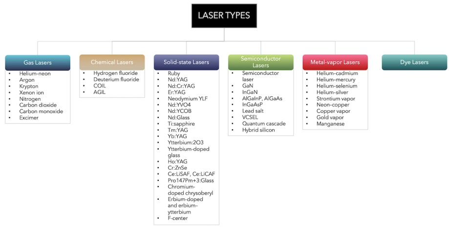 Laser technology equipment types