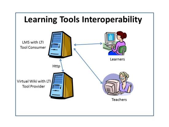 Learning Tools Interoperability