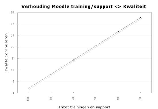 Grafiek kwaliteit Moodle implementatie