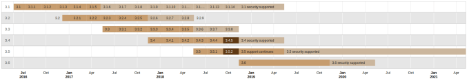 Moodle supported versions