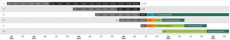 Moodle release beleid - juli 2019.png