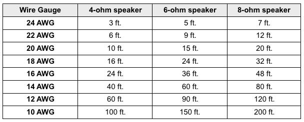 what is speaker cable gauge  av gadgets