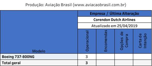 Corendon, Corendon Airlines (Turquia), Portal Aviação Brasil