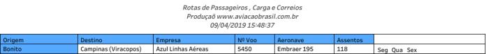 Bonito, Aeroporto de Bonito, Portal Aviação Brasil