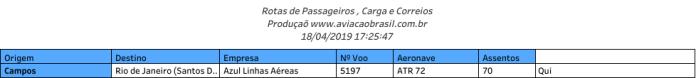 Aeroporto de Campos (RJ) - rotas abril de 2019