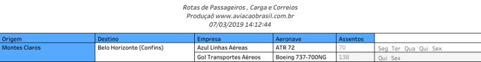 Montes Claros, Aeroporto de Montes Claros (Mário Ribeiro), Portal Aviação Brasil