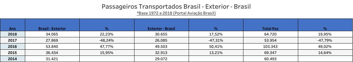 Condor - Passageiros Transportados Brasil