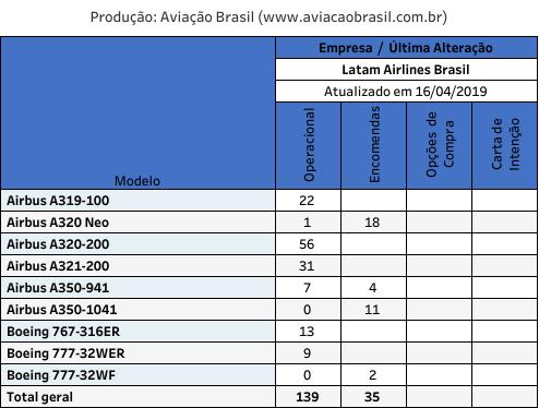 Latam, Latam Airlines Brasil (Brasil), Portal Aviação Brasil