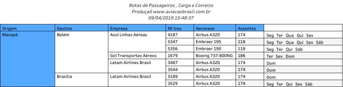 Macapa, Aeroporto Internacional de Macapa, Portal Aviação Brasil
