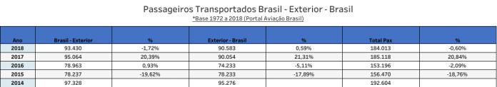 Turkish Airlines - Desempenho no Brasil