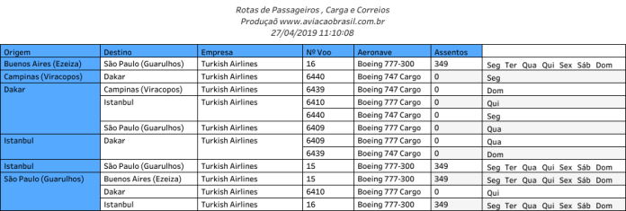 THY Turkish Airlines (Turquia), THY Turkish Airlines (Turquia), Portal Aviação Brasil