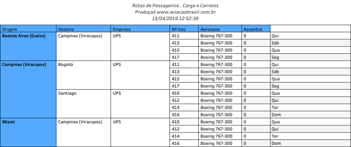 UPS, UPS (USA), Portal Aviação Brasil
