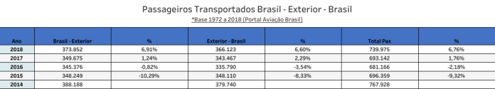 United Airlines - Desempenho da empresa no Brasil