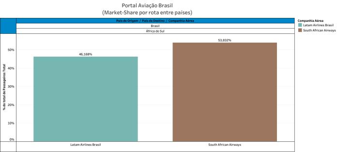 África do Sul, Rota Brasil – África do Sul, Portal Aviação Brasil