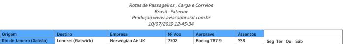 Norwegian, Norwegian Air UK (Reino Unido), Portal Aviação Brasil