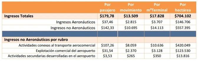 Ratios Ingresos ($ pesos). Año 2013. Fuente: ORSNA/AA2000