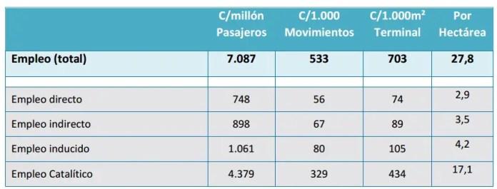 orsna_mdz_empleos_ratio