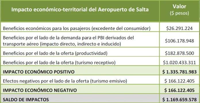 Aeropuerto de Salta - Impacto Económico