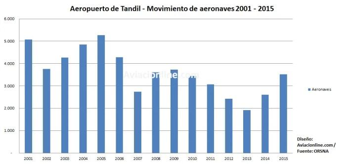 Aeropuerto de Tandil - Tráfico de aeronaves 2001 - 2015