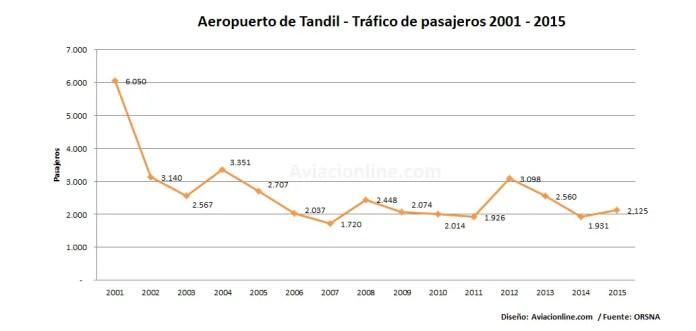 Aeropuerto de Tandil - Tráfico de pasajeros 2001 - 2015