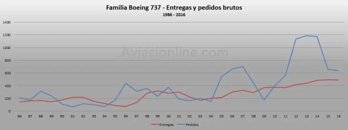 1986-2016-boeing-737-pedidos-y-entregas-brutos