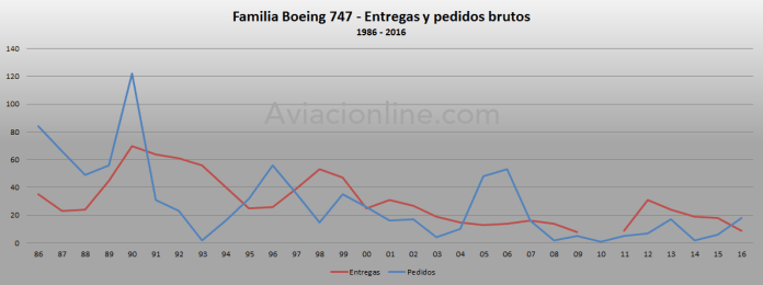 1986-2016-boeing-747-pedidos-y-entregas-brutos