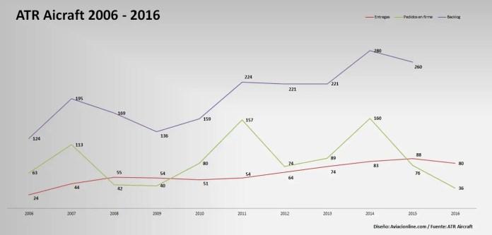 ATR - Entregas - Pedidos - Backlog - 2006 2016
