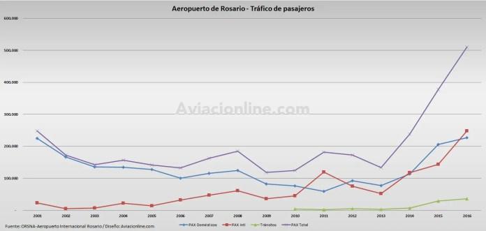 Aeropuerto Rosario 2001 - 2016 - Estadisticas pasajeros desagregadas