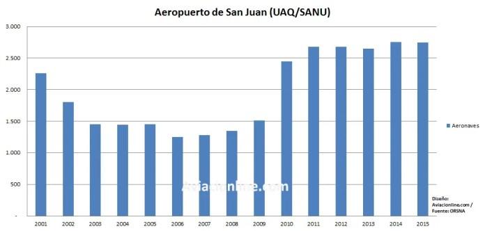 San Juan - Aerpuerto 2001-2016 estadísticas aeronaves