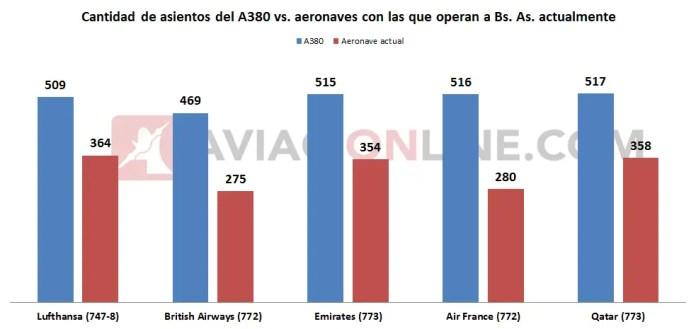 A380 aerolineas Buenos Aires
