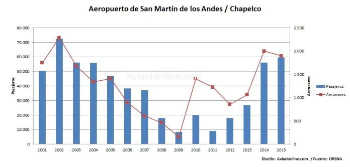 Aeropuerto San Martín de los Andes 2001 - 2015 - Estadisticas pasajeros aeronaves
