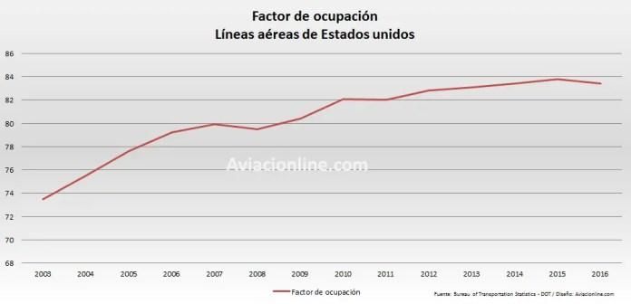 Estados Unidos - DOT factor de ocupacion 2003 2016