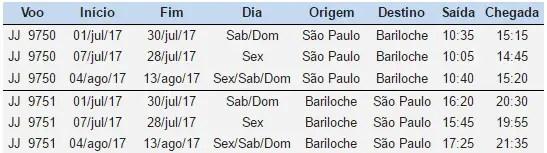LATAM Brasil vuelos Bariloche