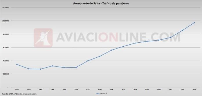 Salta - Aeropuerto - Pasajeros 2001 2016