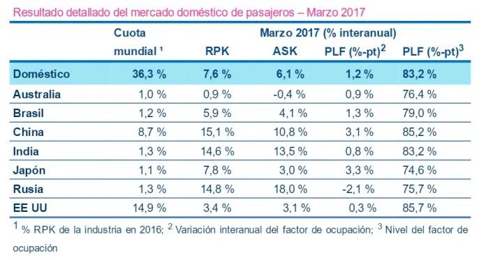 IATA - pasajeros domesticos por regionon marzo 2017