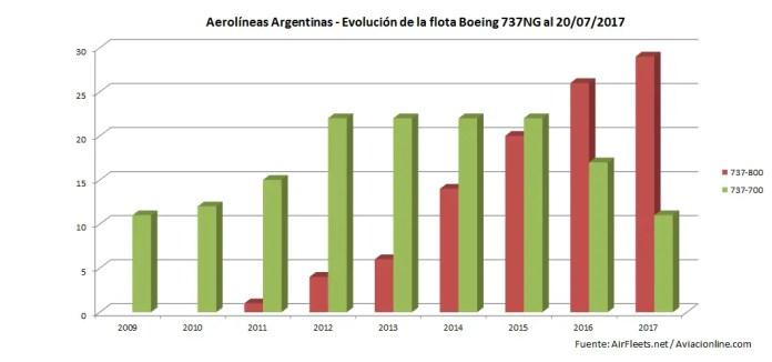 Aerolíneas Argentinas - flota 737 - evolucion 2009-2017