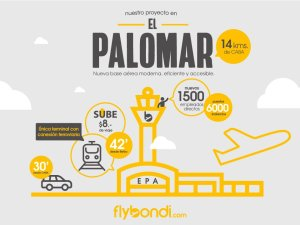 Flybondi - infografia - El Palomar