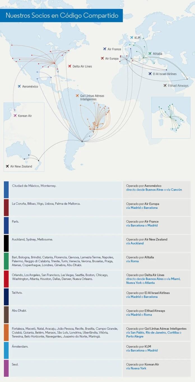 Aerolíneas Argentinas - código compartido - OCT2017