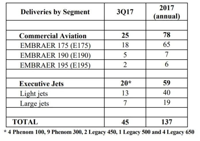 Embraer entregas 3Q2017