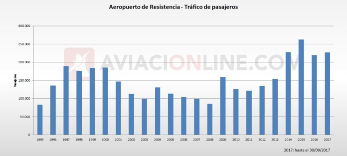 Resistencia - aeropuerto - trafico de pasajeros 1995 - 2017