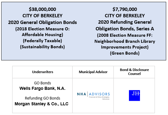 $38,000,000 CITY OF BERKELEY 2020 General Obligation Bonds (2018 Election Measure O: Affordable Housing) (Federally Taxable) (Sustainability Bonds) $7,790,000 CITY OF BERKELEY 2020 Refunding General Obligation Bonds, Series A 2008 Election Measure FF: Neighborhood Branch Library Improvements Project) (Green Bonds) FOS POSTED 4-9-20