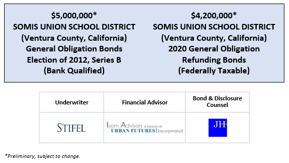 $5,000,000* SOMIS UNION SCHOOL DISTRICT (Ventura County, California) General Obligation Bonds Election of 2012, Series B (Bank Qualified) $4,200,000* SOMIS UNION SCHOOL DISTRICT (Ventura County, California) 2020 General Obligation Refunding Bonds (Federally Taxable) POS POSTED 6-24-20